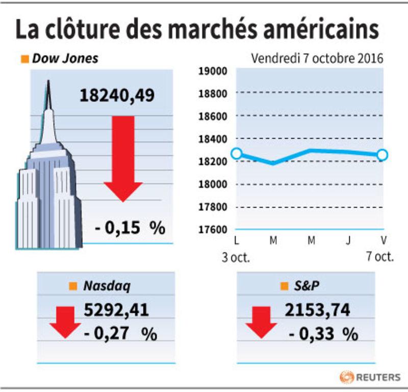 Wall Street finit sans tendance, les pétrolières rechutent